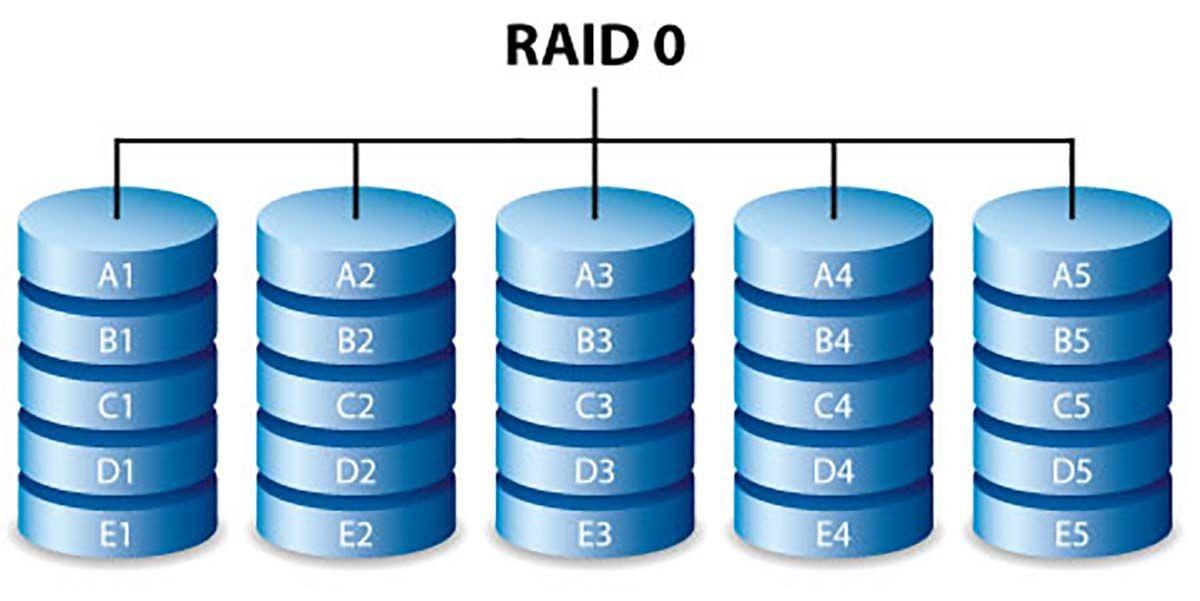 Anno 2019: Ancora configuriamo sistemi in RAID 0